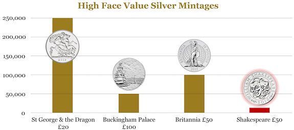 Shakespeare Mintages Chart